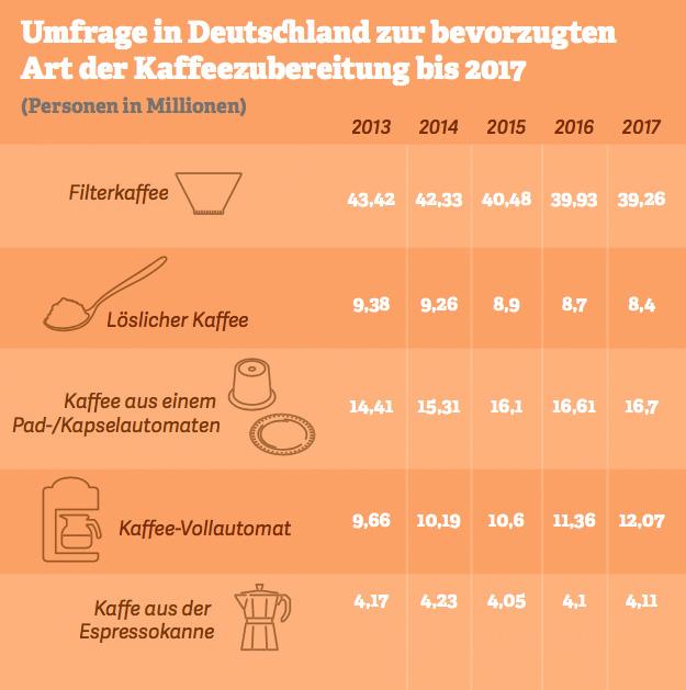 Grafik: Umfrage in Deutschland zur bevorzugten Art der Kaffeezubereitung bis 2017. Quelle: IfD Allensbach,2017