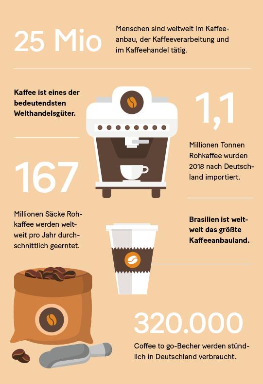 Grafik: Fakten über Kaffee