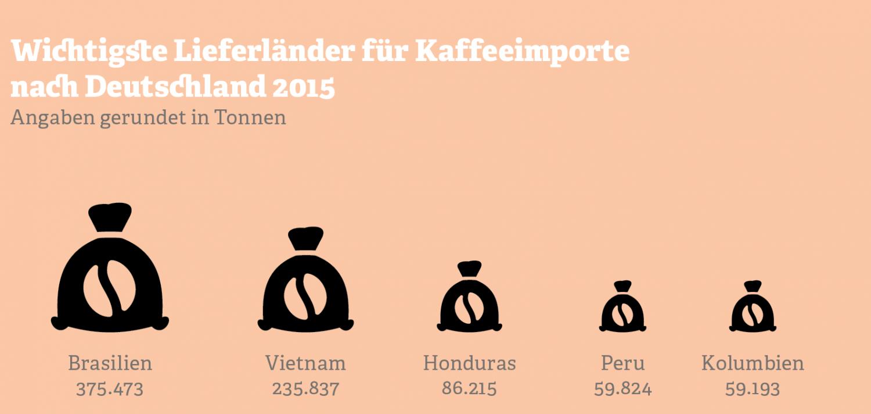 Grafik mit wichtigsten Lieferländern für Kaffeeimporte nach Deutschland