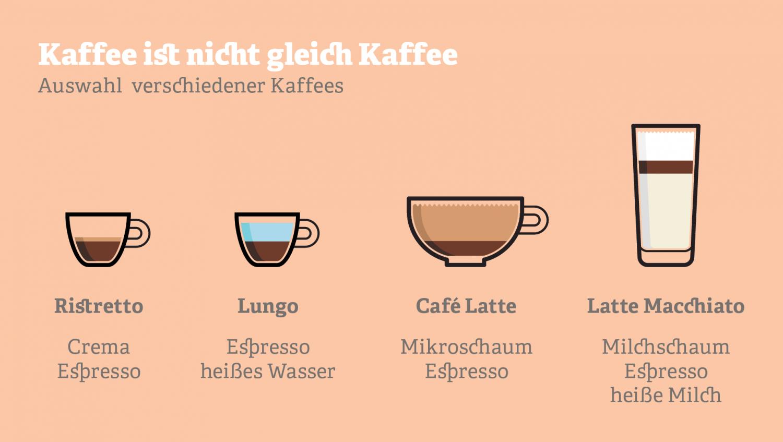 Grafik mit verschiedenen Kaffee-Getränken